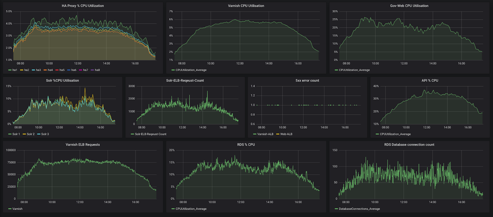 screen with graphs monitoring infrastructure